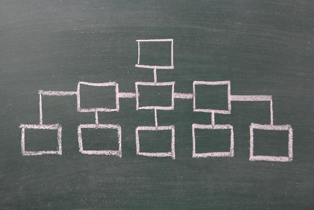 富士製薬:経営企画部と管理部を統合してコーポレート企画部に(内資)
